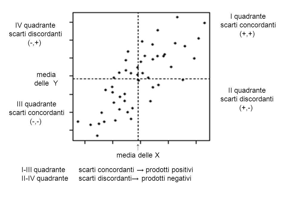 I quadrante scarti concordanti. (+,+) IV quadrante. scarti discordanti. (-,+) media delle Y. II quadrante.