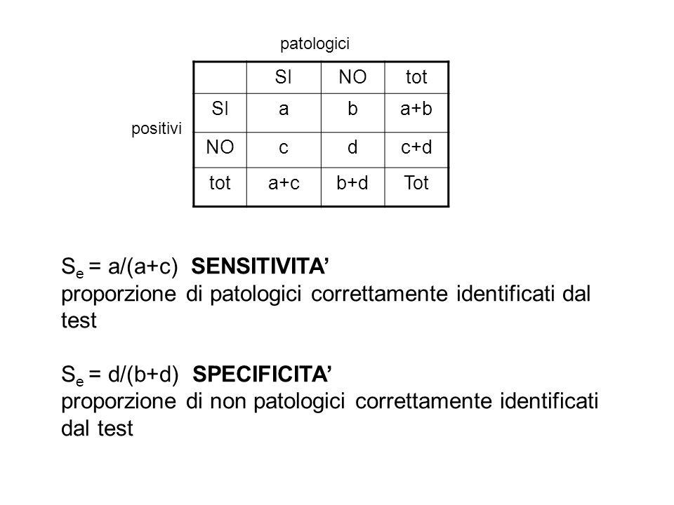Se = a/(a+c) SENSITIVITA'