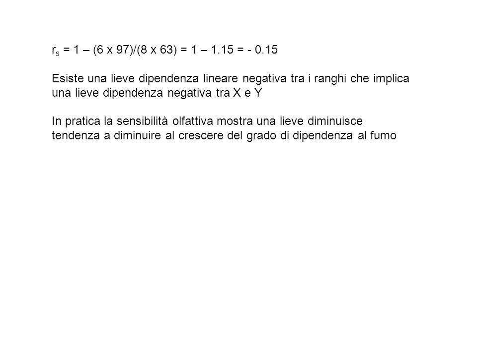 rs = 1 – (6 x 97)/(8 x 63) = 1 – 1.15 = - 0.15 Esiste una lieve dipendenza lineare negativa tra i ranghi che implica.
