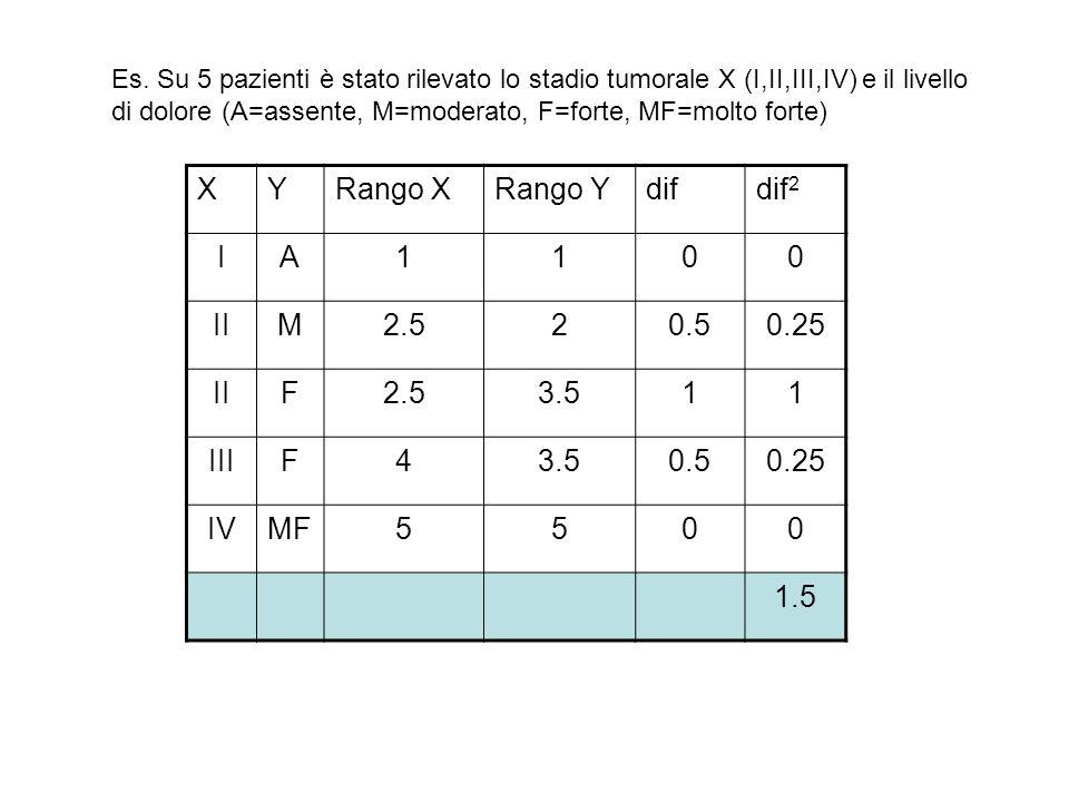 X Y Rango X Rango Y dif dif2 I A 1 II M 2.5 2 0.5 0.25 F 3.5 III 4 IV