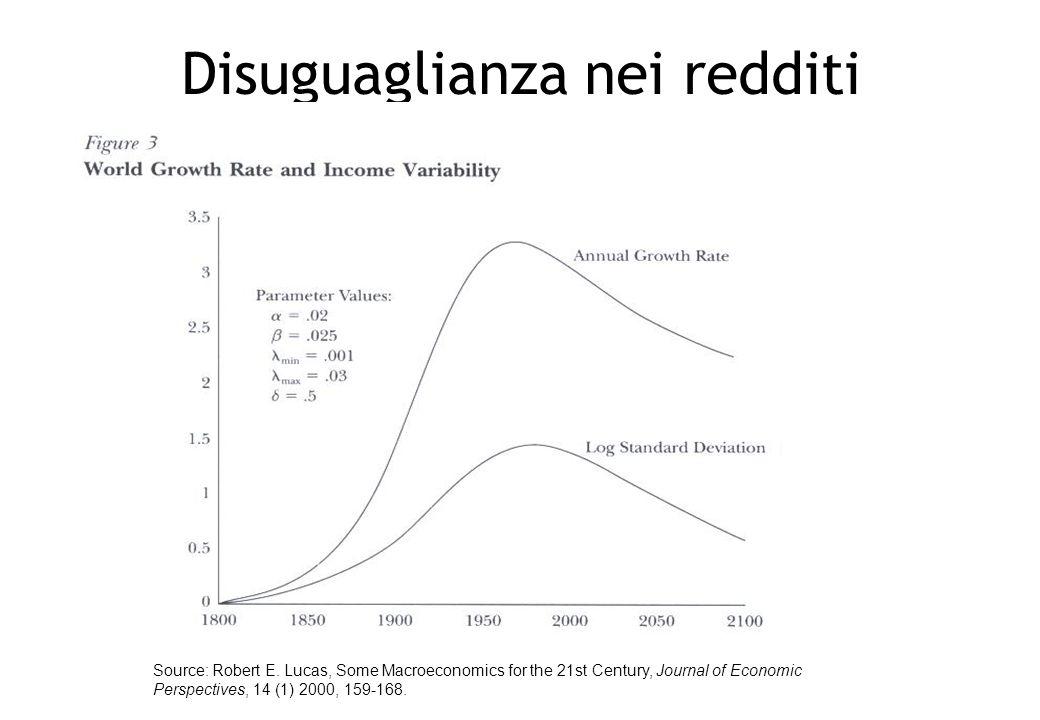 Disuguaglianza nei redditi