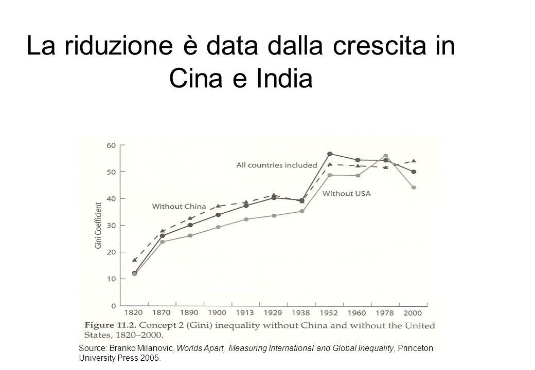 La riduzione è data dalla crescita in Cina e India