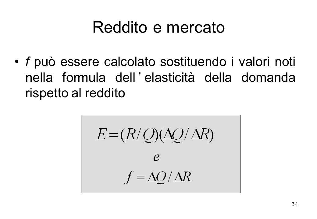 Reddito e mercato f può essere calcolato sostituendo i valori noti nella formula dell'elasticità della domanda rispetto al reddito.