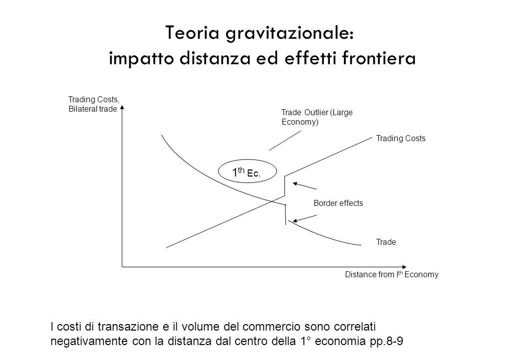 Teoria gravitazionale: impatto distanza ed effetti frontiera