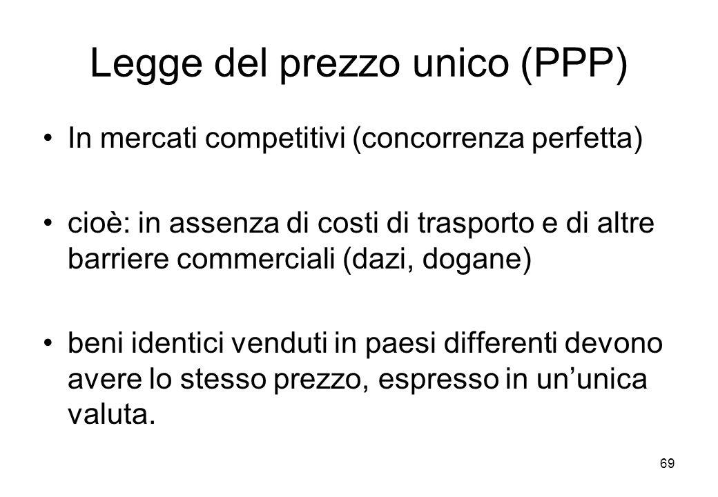Legge del prezzo unico (PPP)