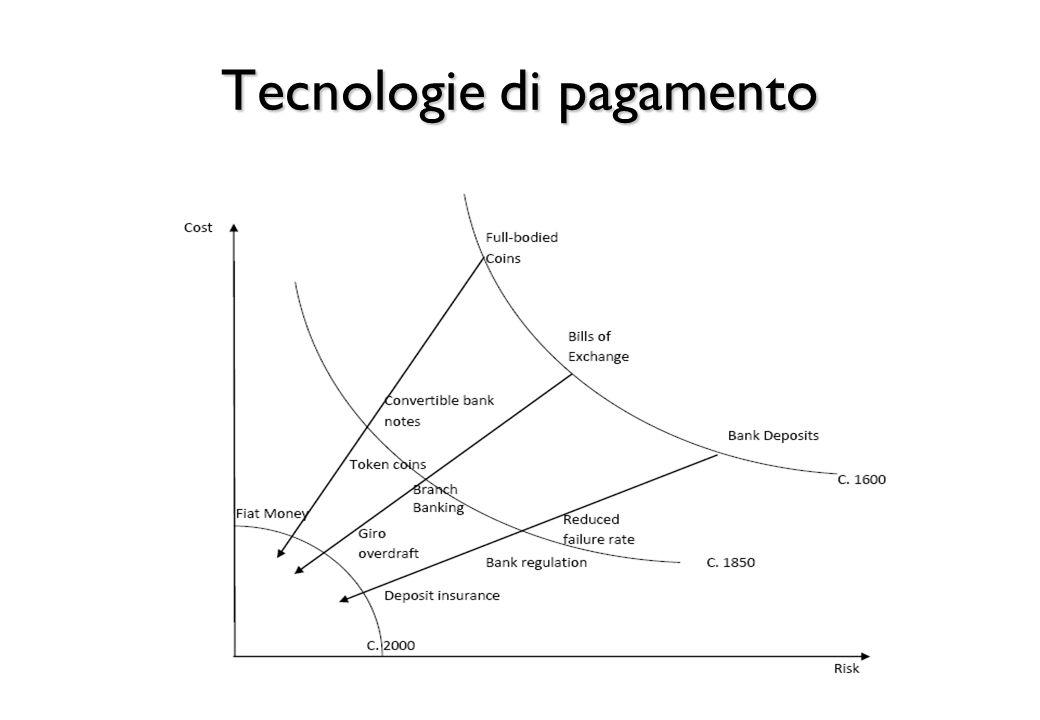 Tecnologie di pagamento