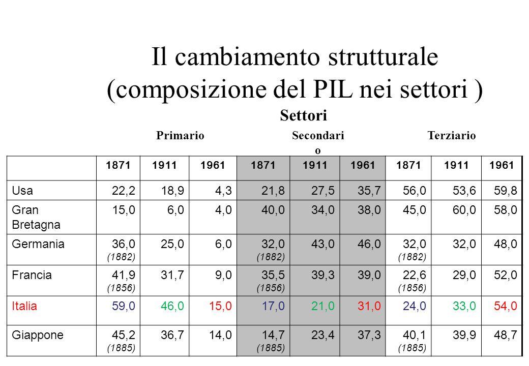 Il cambiamento strutturale (composizione del PIL nei settori )