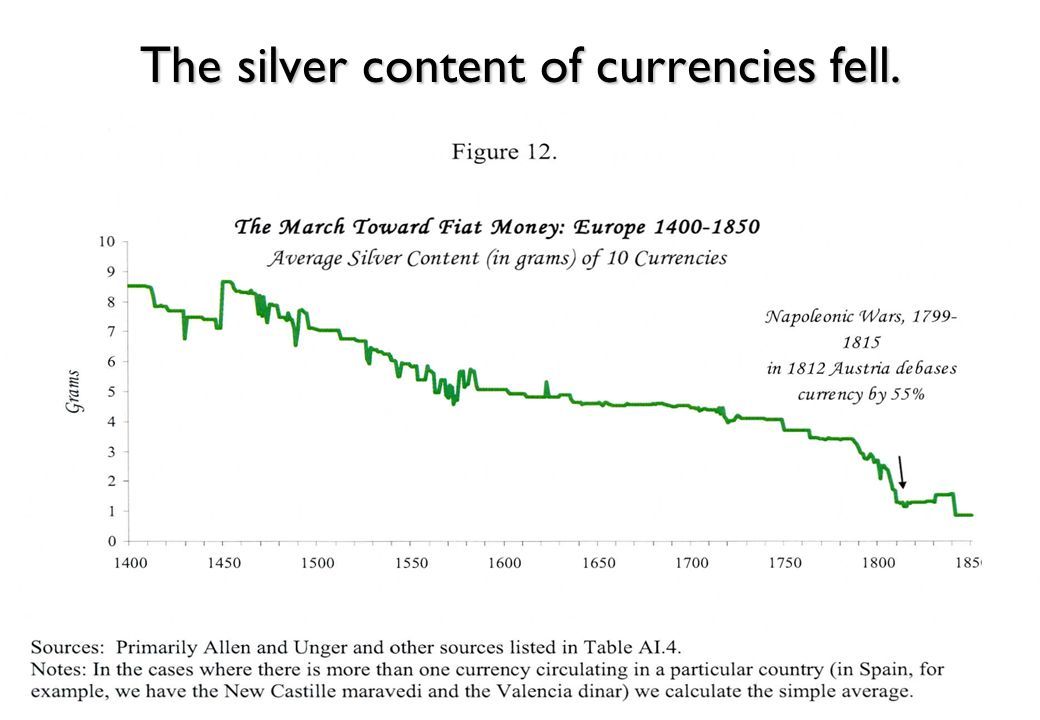 The silver content of currencies fell.