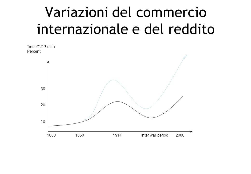 Variazioni del commercio internazionale e del reddito