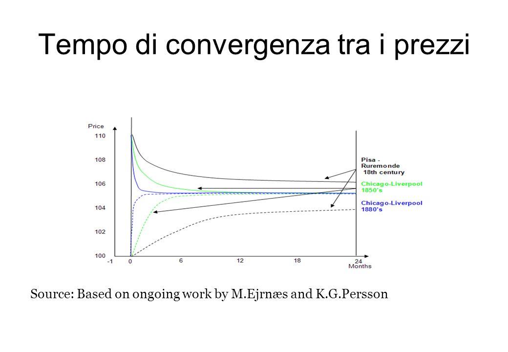 Tempo di convergenza tra i prezzi