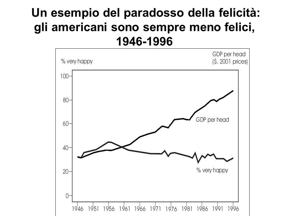 Un esempio del paradosso della felicità: gli americani sono sempre meno felici, 1946-1996
