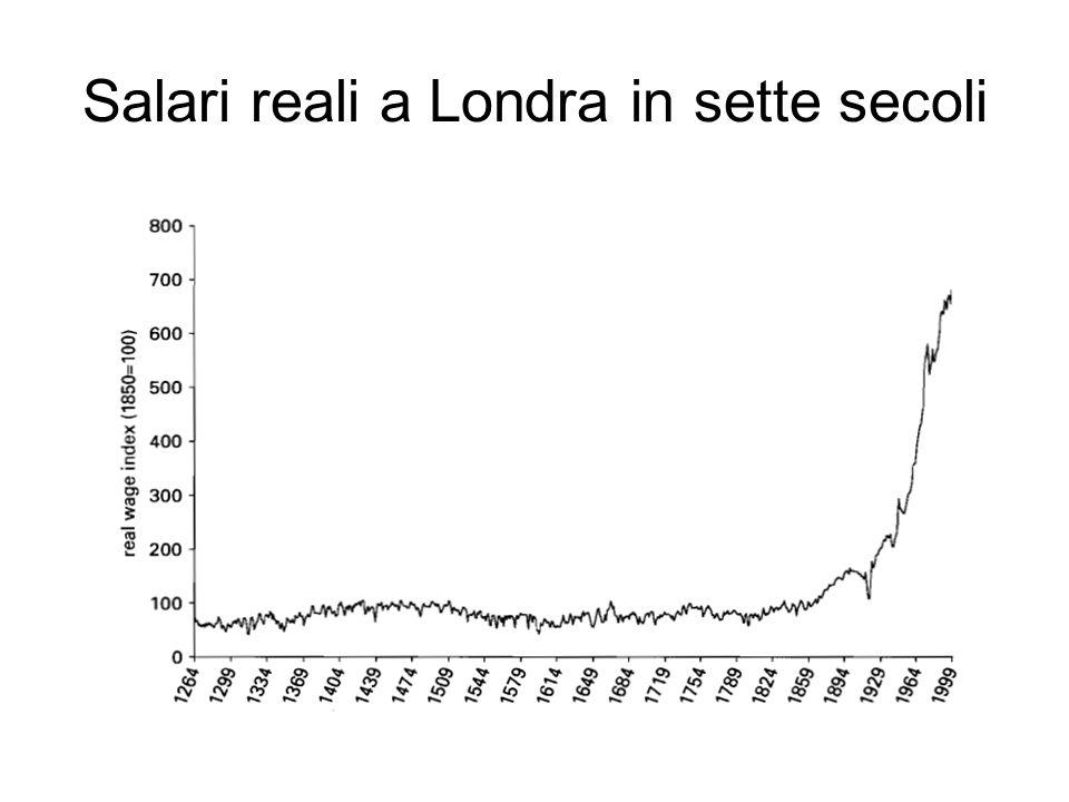 Salari reali a Londra in sette secoli