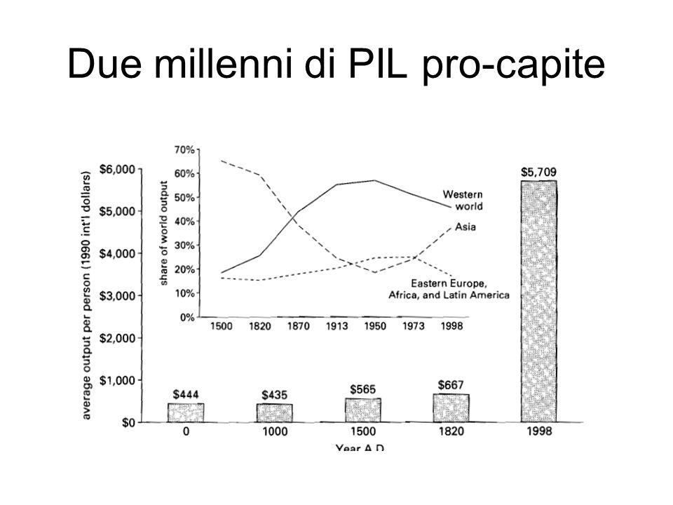 Due millenni di PIL pro-capite