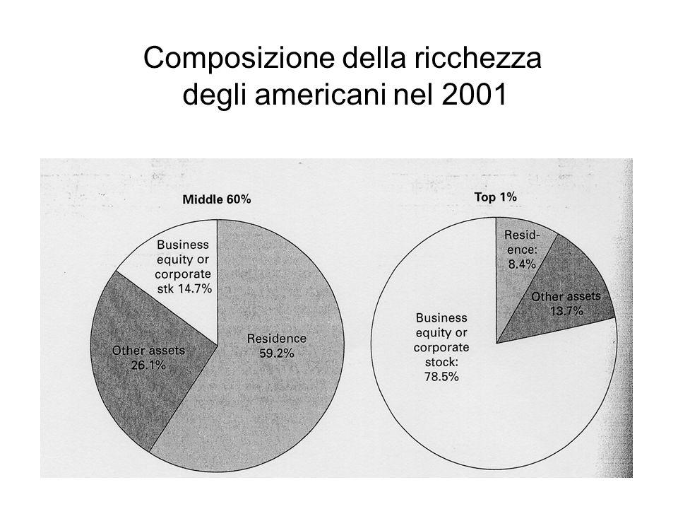 Composizione della ricchezza