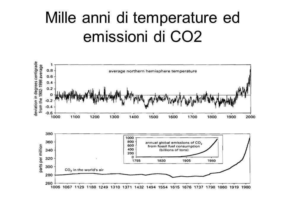 Mille anni di temperature ed emissioni di CO2