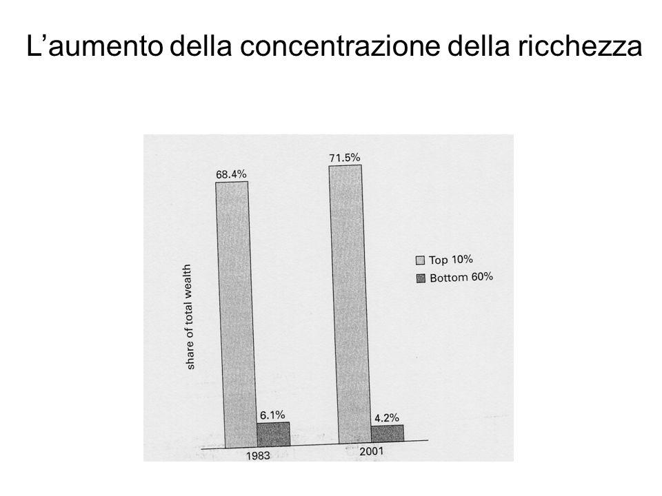 L'aumento della concentrazione della ricchezza