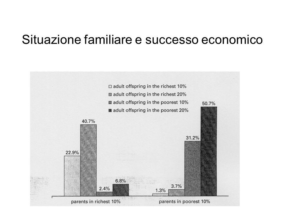 Situazione familiare e successo economico