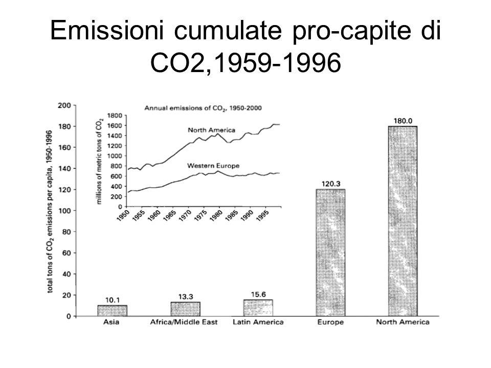 Emissioni cumulate pro-capite di CO2,1959-1996