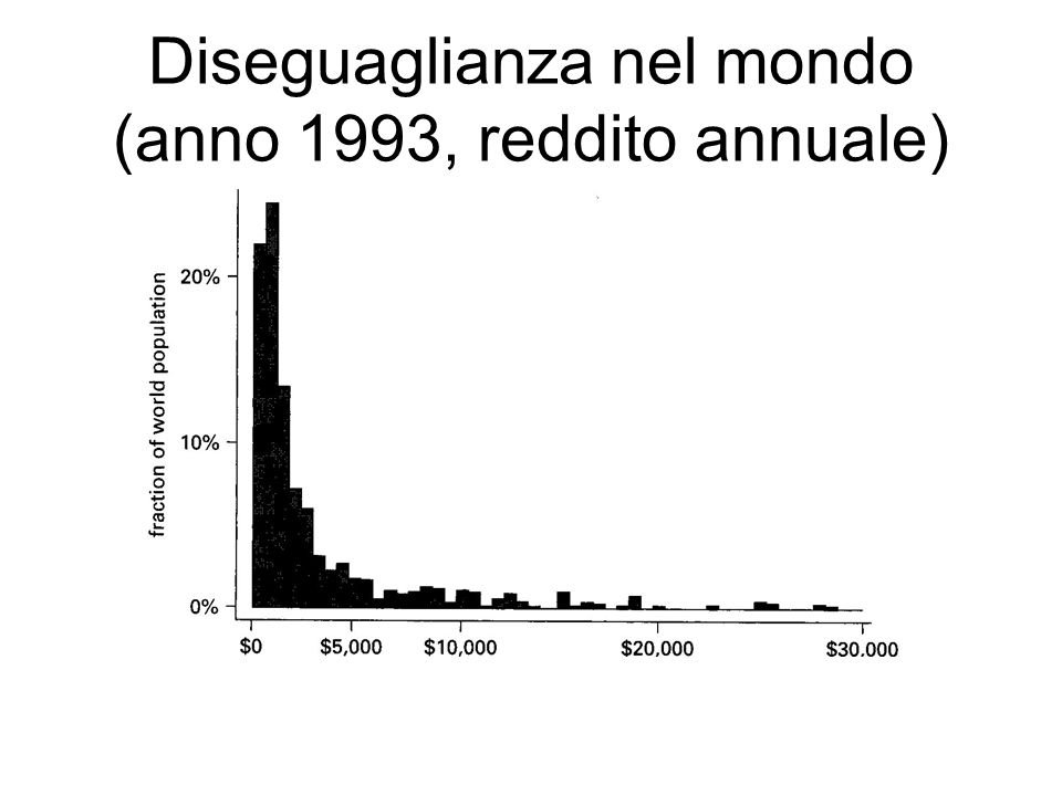Diseguaglianza nel mondo (anno 1993, reddito annuale)