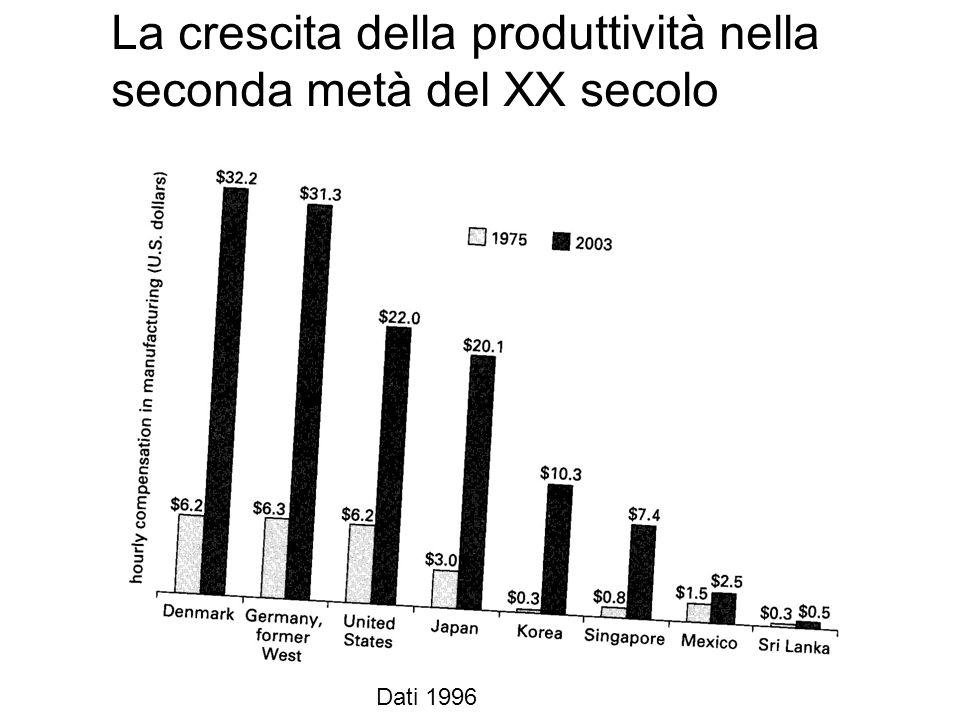 La crescita della produttività nella seconda metà del XX secolo