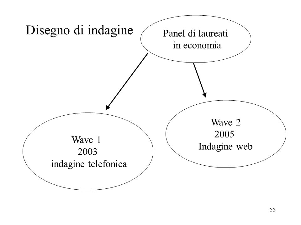 Disegno di indagine Panel di laureati in economia Wave 2 2005