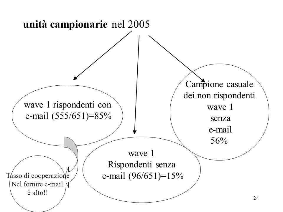 unità campionarie nel 2005 Campione casuale dei non rispondenti wave 1