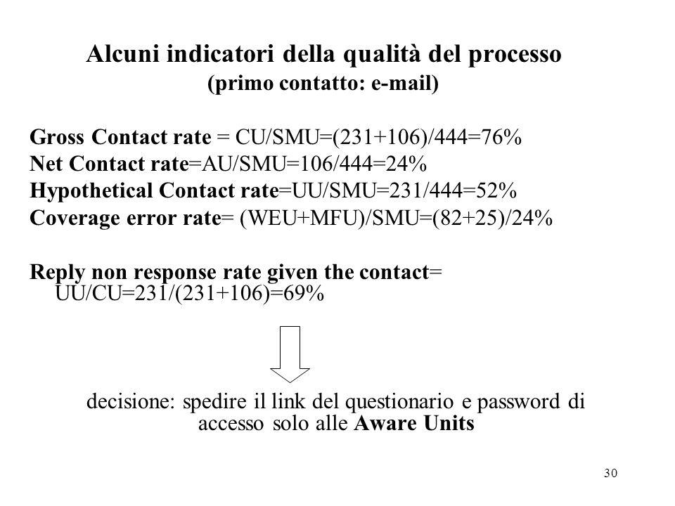Alcuni indicatori della qualità del processo (primo contatto: e-mail)