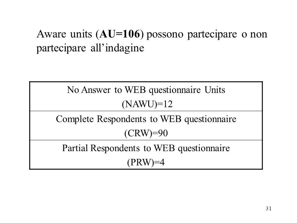 Aware units (AU=106) possono partecipare o non partecipare all'indagine