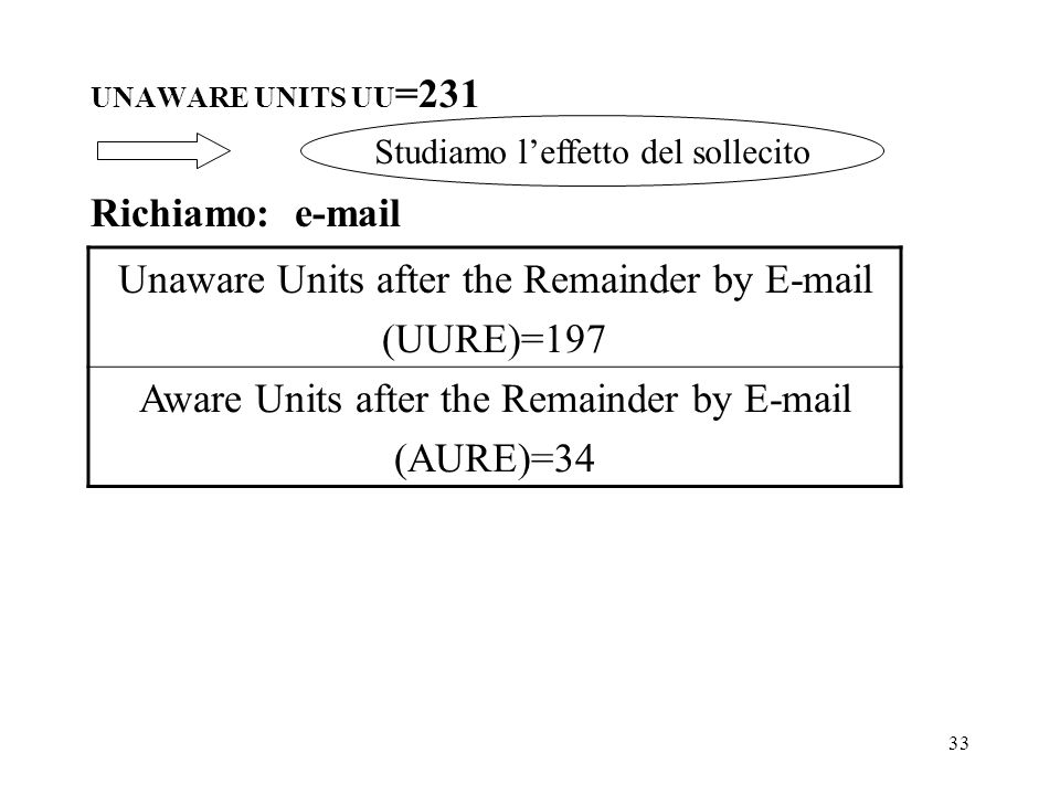 Unaware Units after the Remainder by E-mail (UURE)=197