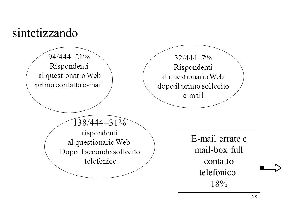 sintetizzando 138/444=31% E-mail errate e mail-box full contatto