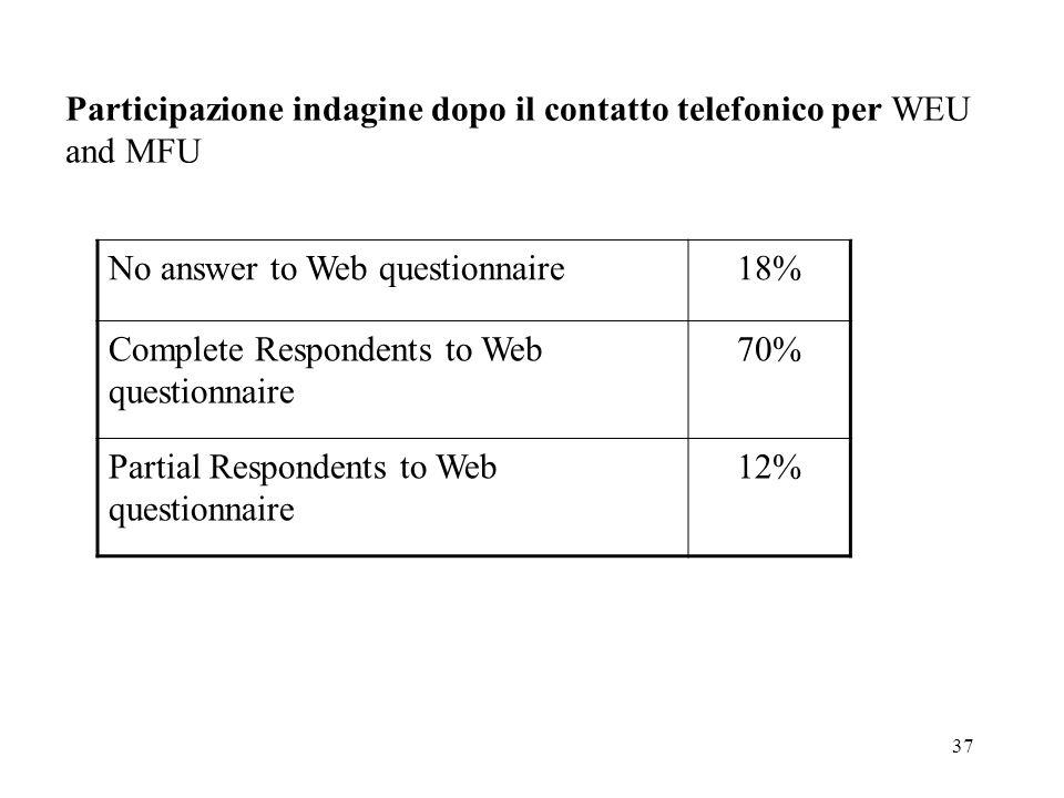 Participazione indagine dopo il contatto telefonico per WEU and MFU
