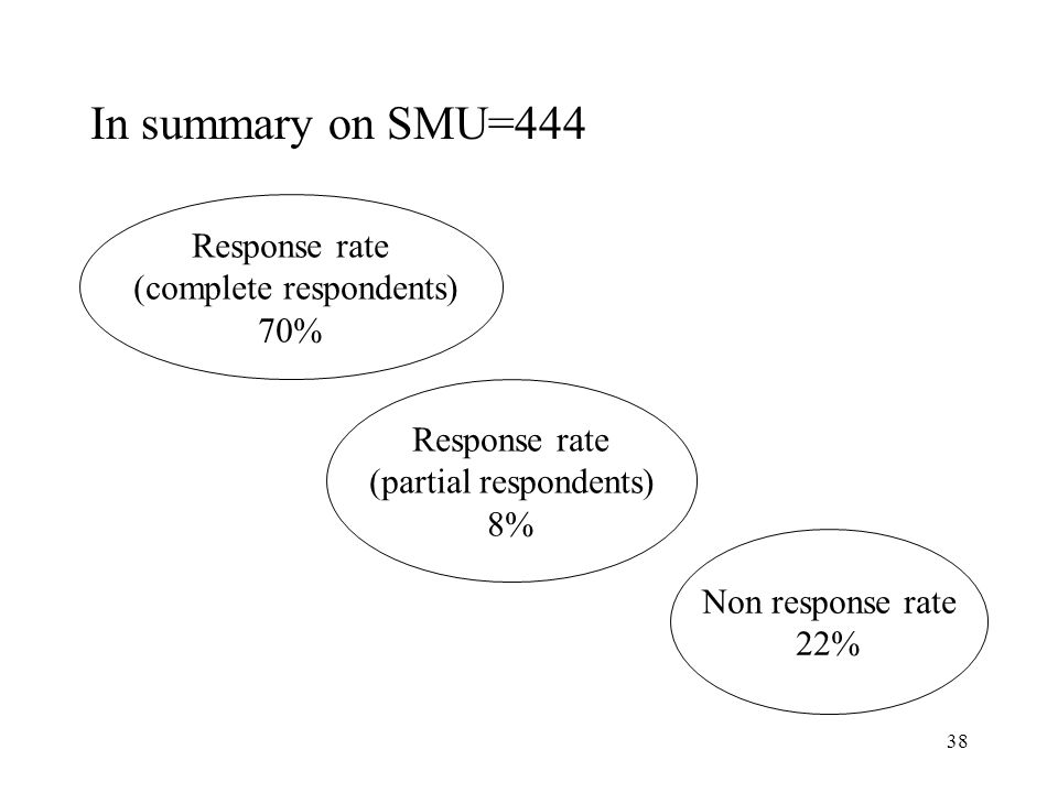 In summary on SMU=444 Response rate (complete respondents) 70%