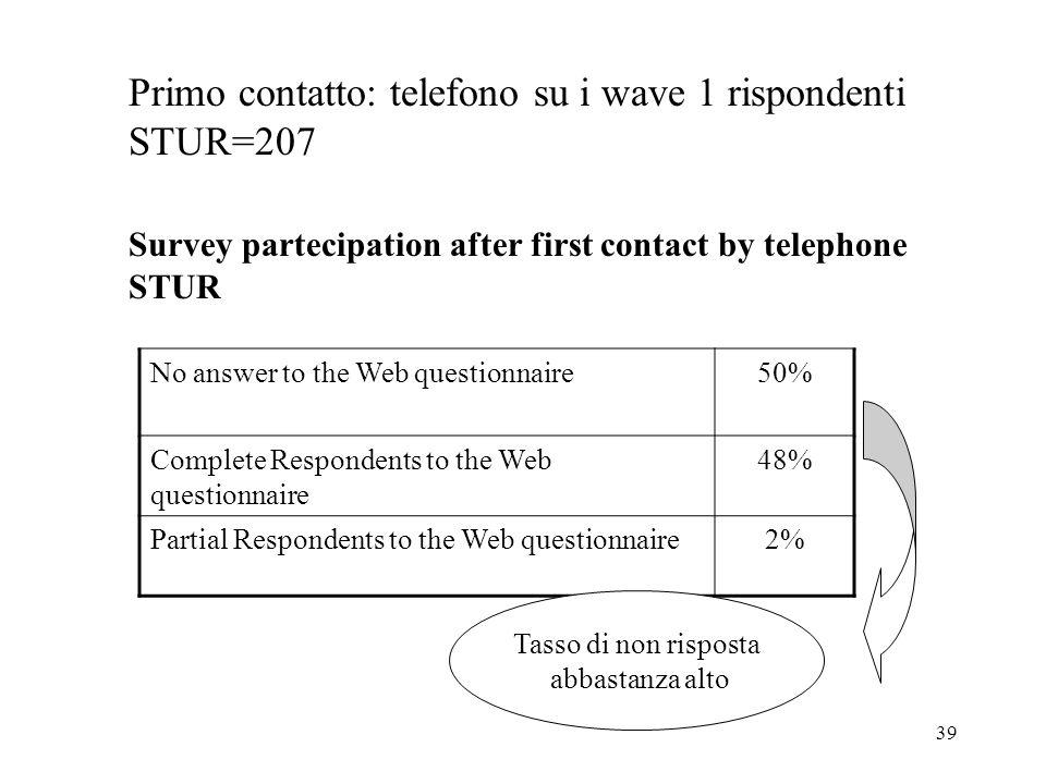 Primo contatto: telefono su i wave 1 rispondenti STUR=207