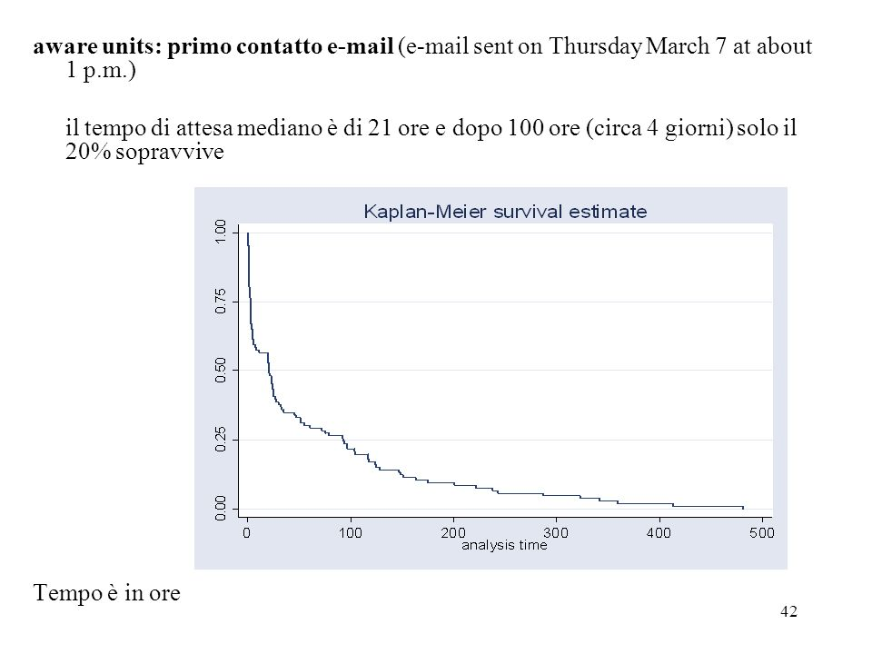 aware units: primo contatto e-mail (e-mail sent on Thursday March 7 at about 1 p.m.)