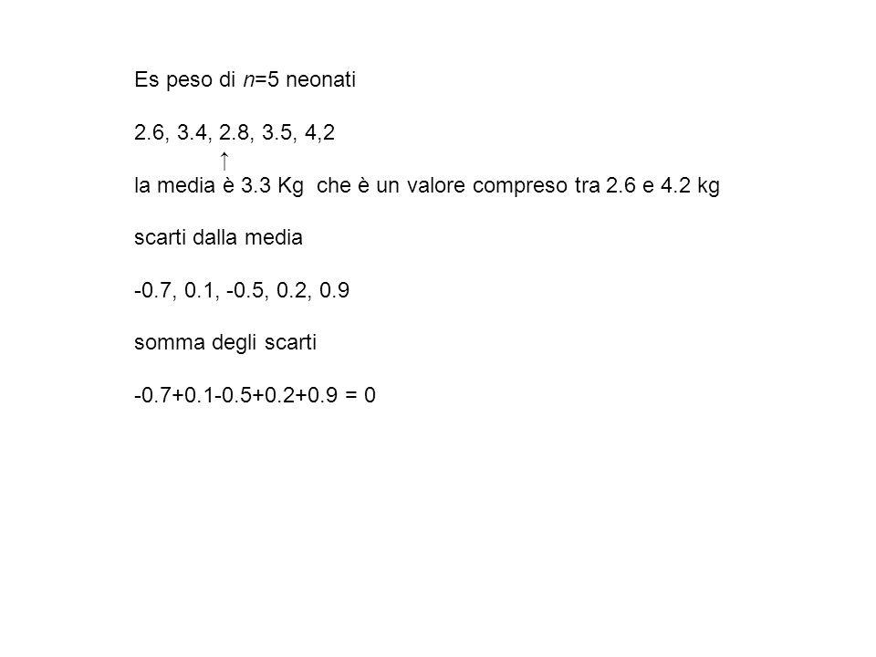 Es peso di n=5 neonati2.6, 3.4, 2.8, 3.5, 4,2. ↑ la media è 3.3 Kg che è un valore compreso tra 2.6 e 4.2 kg.