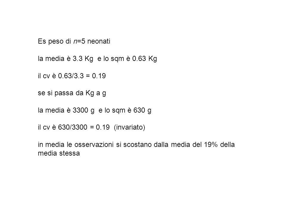 Es peso di n=5 neonatila media è 3.3 Kg e lo sqm è 0.63 Kg. il cv è 0.63/3.3 = 0.19. se si passa da Kg a g.