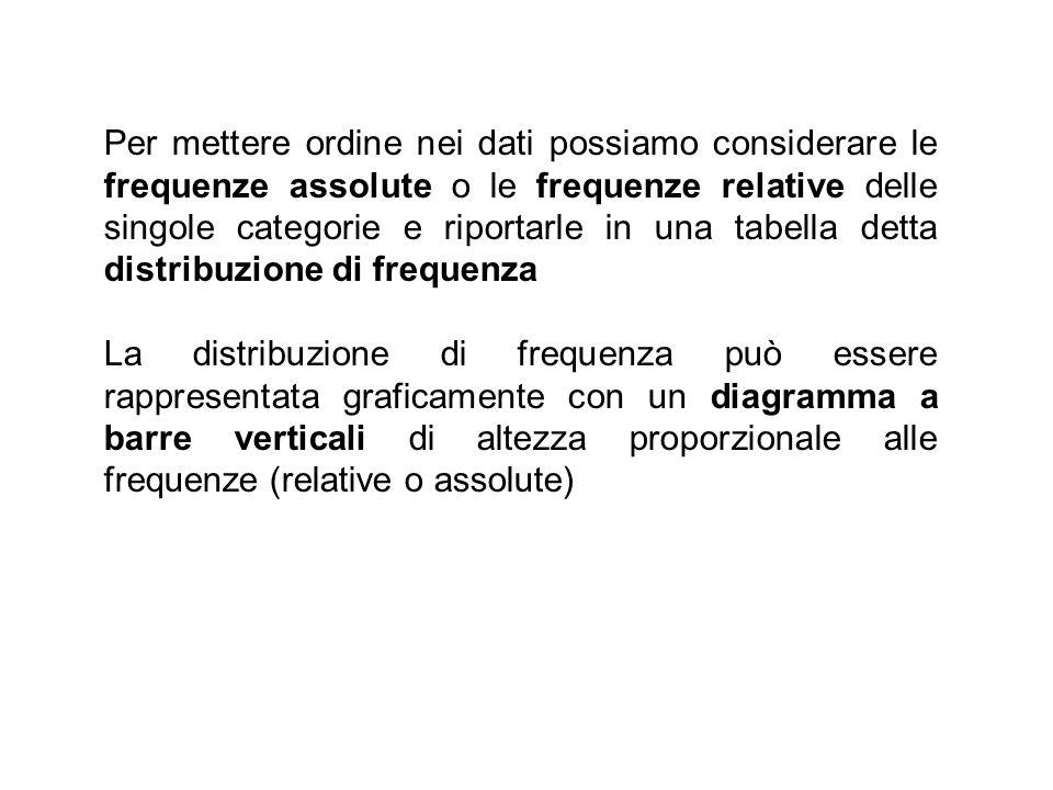 Per mettere ordine nei dati possiamo considerare le frequenze assolute o le frequenze relative delle singole categorie e riportarle in una tabella detta distribuzione di frequenza