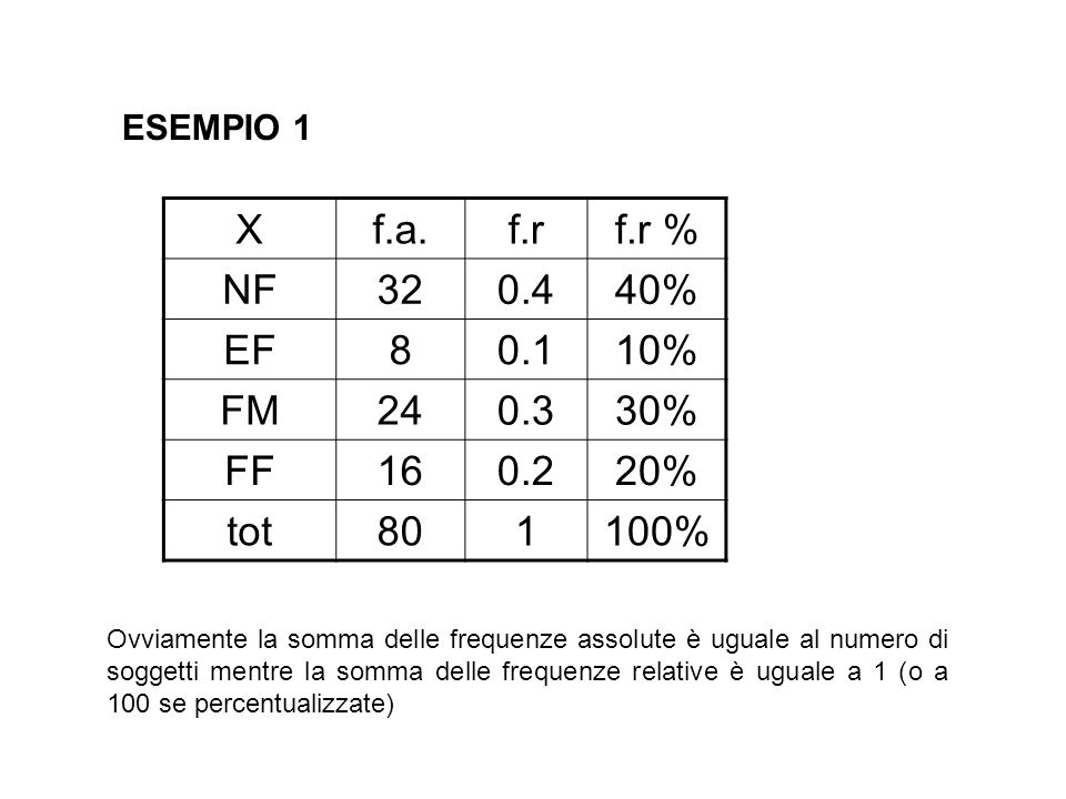 ESEMPIO 1 X. f.a. f.r. f.r % NF. 32. 0.4. 40% EF. 8. 0.1. 10% FM. 24. 0.3. 30% FF. 16.