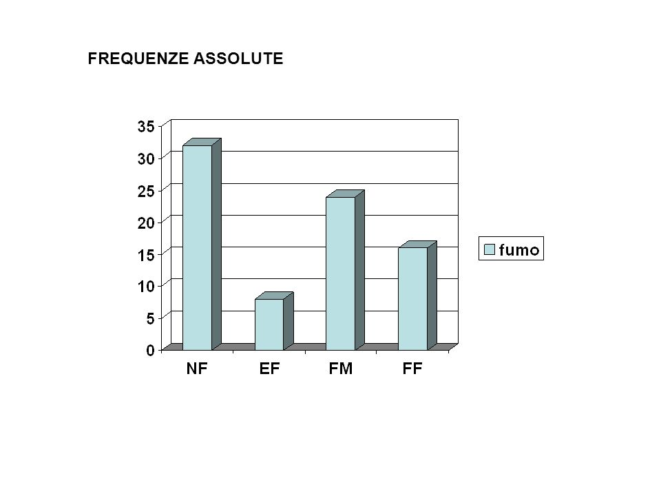 FREQUENZE ASSOLUTE