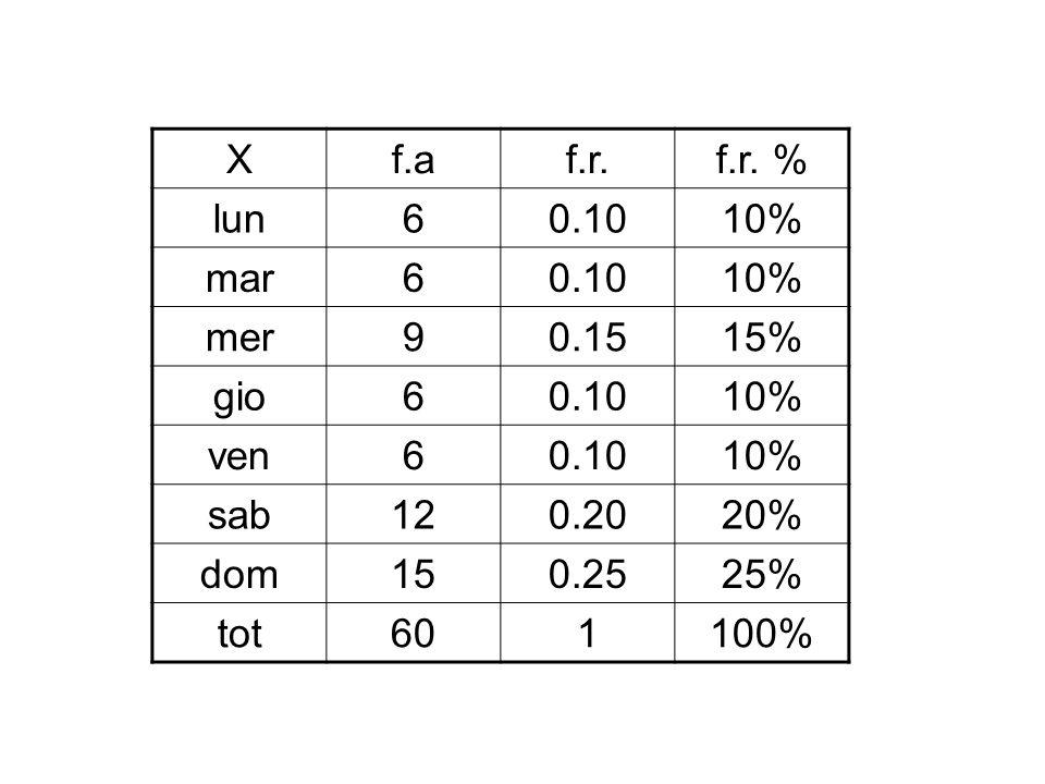 X f.a. f.r. f.r. % lun. 6. 0.10. 10% mar. mer. 9. 0.15. 15% gio. ven. sab. 12. 0.20.