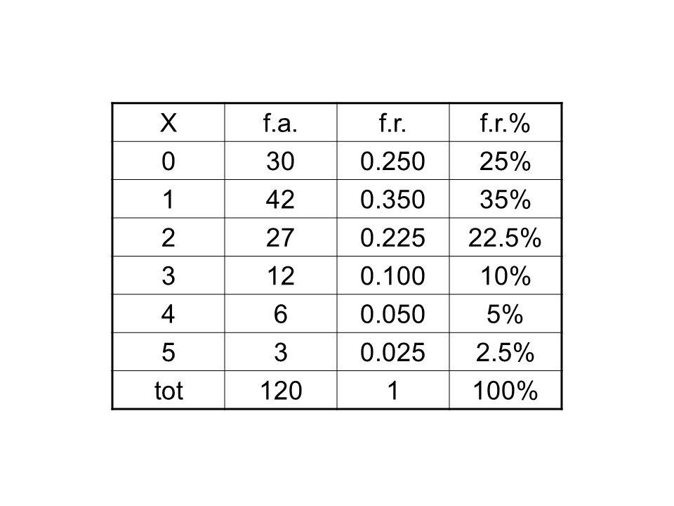 X f.a. f.r. f.r.% 30. 0.250. 25% 1. 42. 0.350. 35% 2. 27. 0.225. 22.5% 3. 12. 0.100.