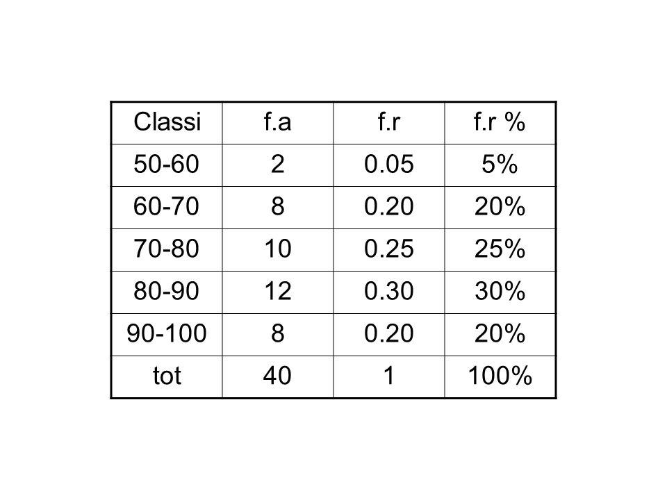 Classi f.a. f.r. f.r % 50-60. 2. 0.05. 5% 60-70. 8. 0.20. 20% 70-80. 10. 0.25. 25% 80-90.