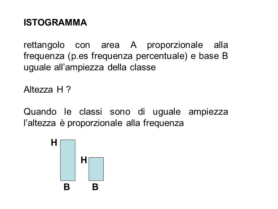 ISTOGRAMMArettangolo con area A proporzionale alla frequenza (p.es frequenza percentuale) e base B uguale all'ampiezza della classe.