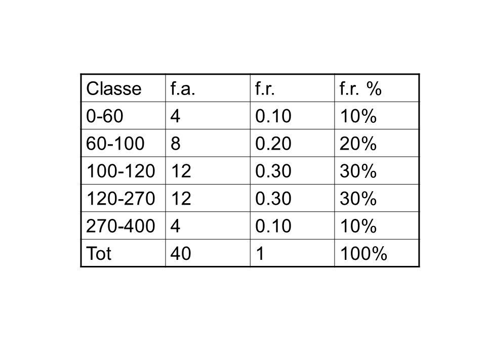 Classe f.a. f.r. f.r. % 0-60. 4. 0.10. 10% 60-100. 8. 0.20. 20% 100-120. 12. 0.30. 30%