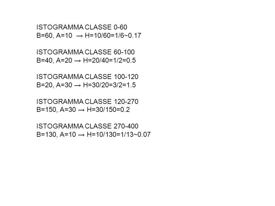 ISTOGRAMMA CLASSE 0-60 B=60, A=10 → H=10/60=1/6~0.17. ISTOGRAMMA CLASSE 60-100. B=40, A=20 → H=20/40=1/2=0.5.