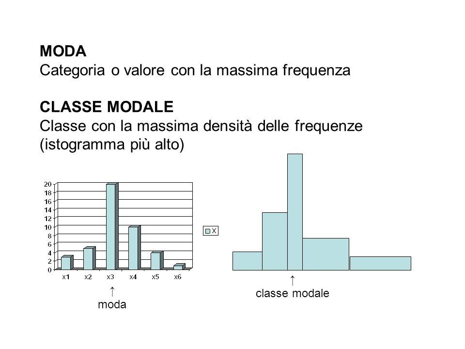 Categoria o valore con la massima frequenza CLASSE MODALE