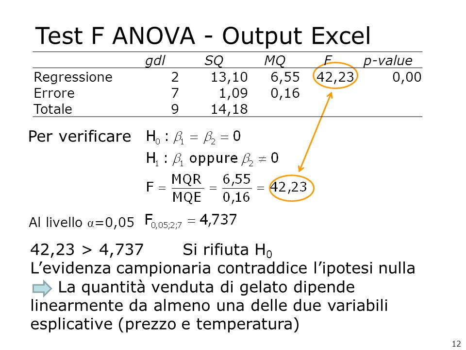 Test F ANOVA - Output Excel