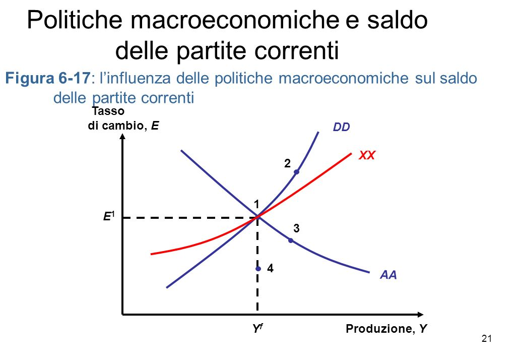 Politiche macroeconomiche e saldo delle partite correnti