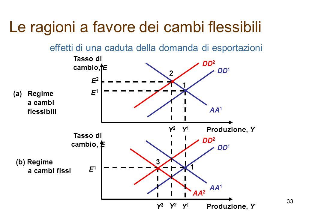 Le ragioni a favore dei cambi flessibili