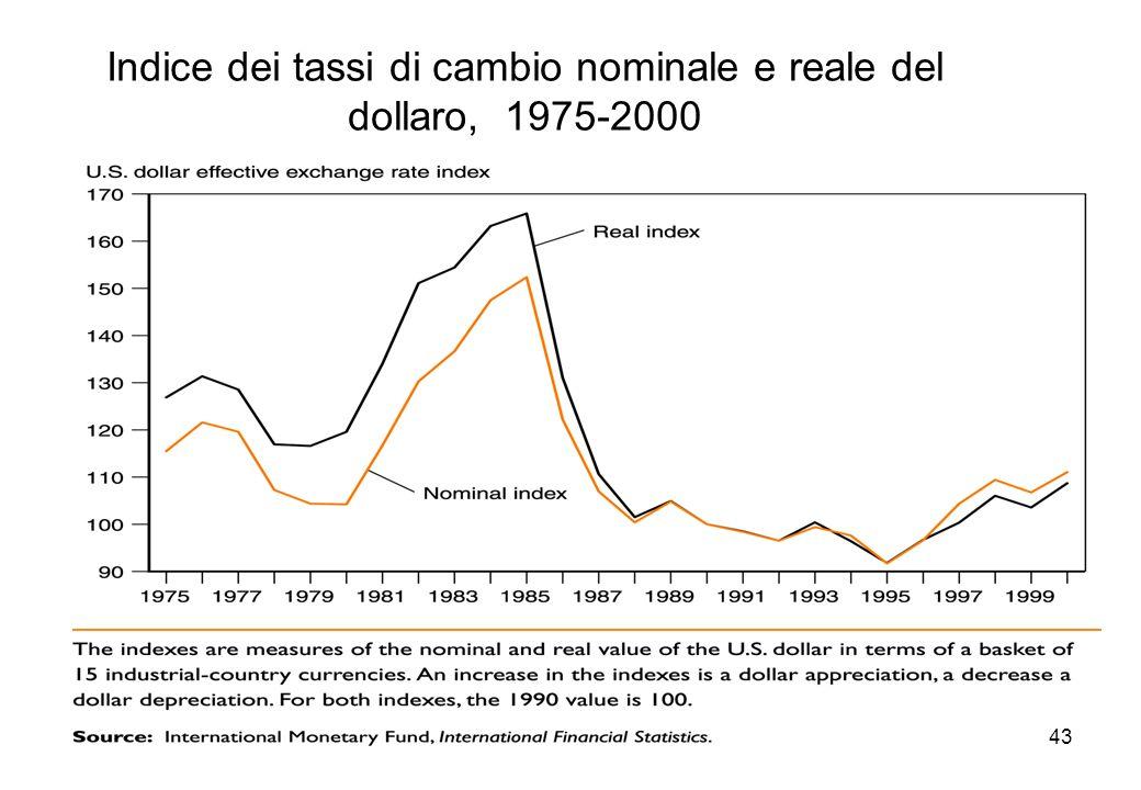 Indice dei tassi di cambio nominale e reale del dollaro, 1975-2000
